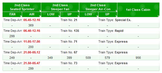 Train Times from Bangkok to Surin